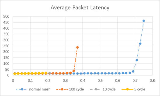 fig6_average_flit_latency.png