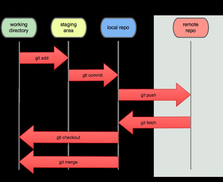GIT Transactions.png